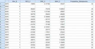 Mengatasi outlier dengan SPSS