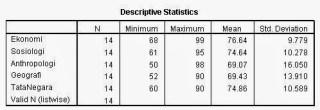 Output Deskriptive Statistics Analisi Cluster SPSS