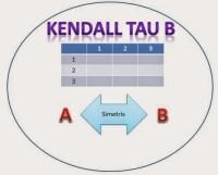 Kendall Tau B