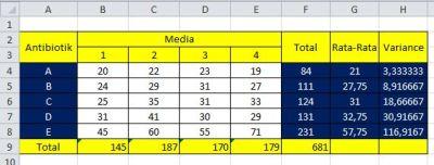 Transformasi Data Logaritma