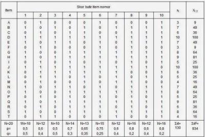 Tabel Koefisien Korelasi Biserial