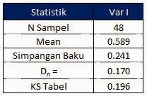 Uji Normalitas Dengan Excel