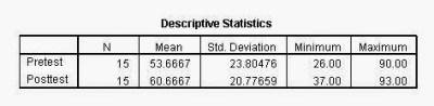 Wilcoxon Signed Rank Test Descriptive Output