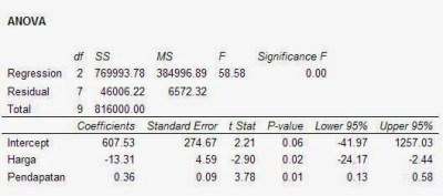 Output Anova Penjelasan Uji Regresi Linear dengan Excel