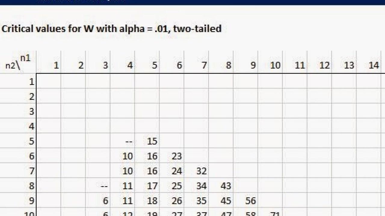 Wilcoxon Table Contoh Tabel Wilcoxon Dan Cara Baca Uji Statistik
