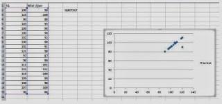 Hasil Scatter Diagram dengan Excel