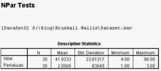 Output Deskriptive Kruskall Wallis dengan SPSS