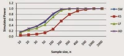 Grafik Uji Normalitas pada Leptokurtic Distributions