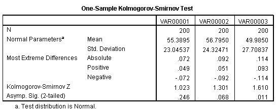 Hasil Uji Kolmogorov
