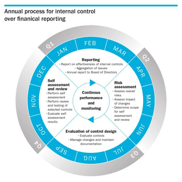 Internal control of financial reporting | Statkraft
