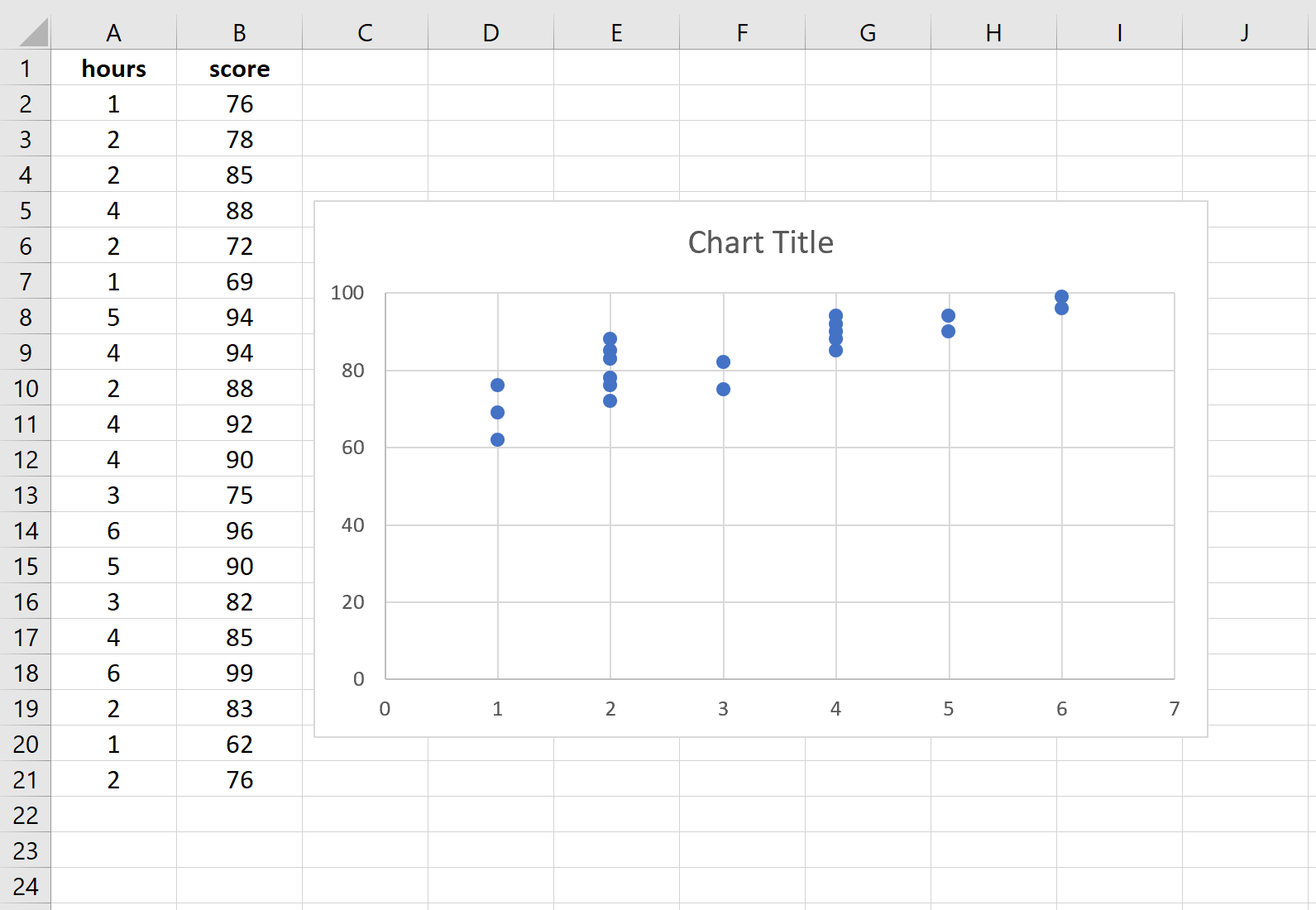 How To Perform Simple Linear Regression In Excel