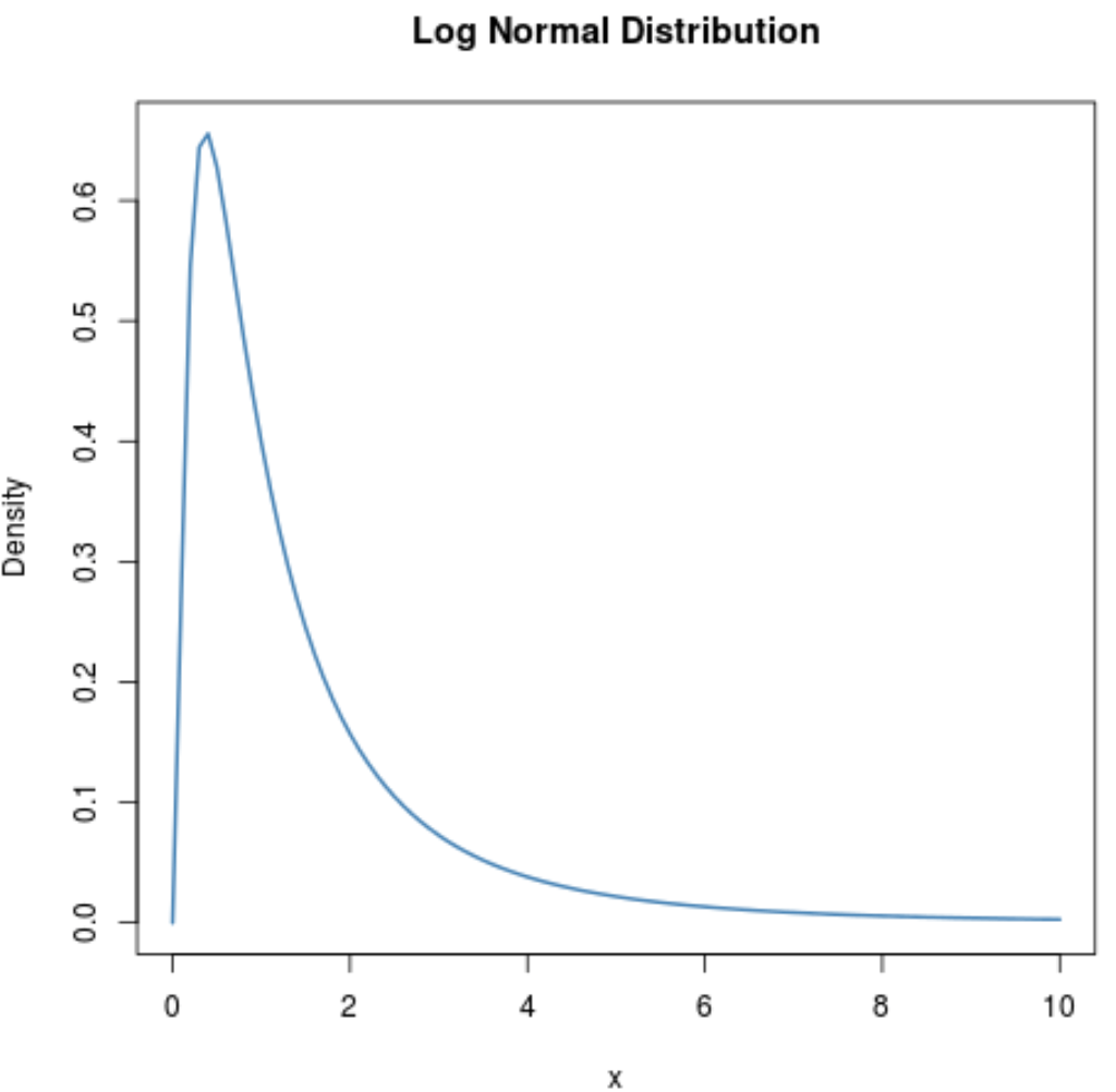 How To Plot A Log Normal Distribution In R