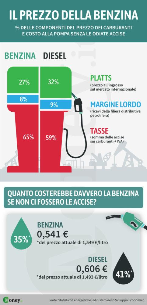 Infografca-prezzi-benzina