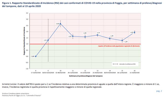 Report delle indagini epidemiologiche condotte nella Provincia di Foggia a cura delle Direzioni strategiche, dei Laboratori SARS-CoV-2 e degli Operatori delle Aziende ed Enti del Servizio Sanitario provinciali, con aggiornamento al 22 aprile 2020, ore 18:00.