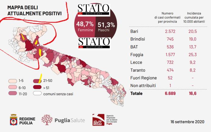 Bari, 16 settembre 2020. Boom di positivi Covid in Puglia. Oggi, sono stati registrati 4.571 test per l'infezione da Covid-19 coronavirus e sono stati registrati 103 casi positivi: 51 in provincia di Bari, 4 in provincia di Brindisi; 11 in provincia BAT, 22 in provincia di Foggia, 9 in provincia di Lecce, 4 in provincia di Taranto, 2 fuori regione. E' stato registrato 1 decesso in provincia di Bari. Dall'inizio dell'emergenza sono stati effettuati 360.787 test. 4.252 sono i pazienti guariti. 1.863 sono i casi attualmente positivi.