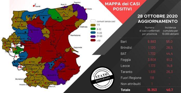 Bari, 28 ottobre 2020. Sono stati registrati 6.437 test per l'infezione da Covid-19 coronavirus e sono stati registrati772casi positivi: 359 in provincia di Bari, 39 in provincia di Brindisi, 86 in provincia BAT, 117 in provincia di Foggia, 39 in provincia di Lecce, 127 in provincia di Taranto, 4 attribuiti a residenti fuori regione, 1 caso di provincia di residenza non nota.