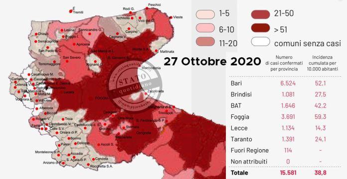 Bari, 27 ottobre 2020. Sono stati registrati 5147 test per l'infezione da Covid-19 coronavirus e sono stati registrati 611 casi positivi: 239 in provincia di Bari, 13 in provincia di Brindisi, 142 in provincia BAT,137 in provincia di Foggia, 15 in provincia di Lecce, 58 in provincia di Taranto, 7 attribuiti a residenti fuori regione