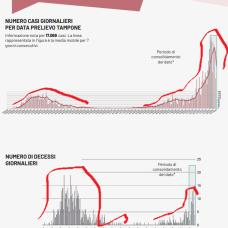 grafico positivi - decessi Puglia (da febbraio a oggi) 29 ottobre 2020