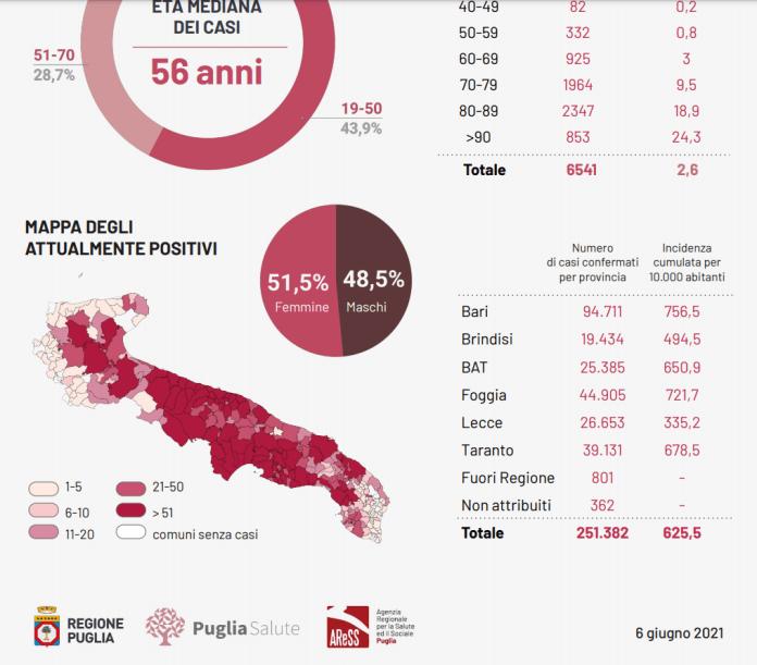 Bari, 06 giugno 2021. oggi domenica 6 giugno 2021 in Puglia, sono stati registrati 4.699 test per l'infezione da Covid-19 coronavirus e sono stati registrati 139 casi positivi: 18 in provincia di Bari, 25 in provincia di Brindisi, 22 nella provincia BAT, 33 in provincia di Foggia, 26 in provincia di Lecce, 15 in provincia di Taranto.