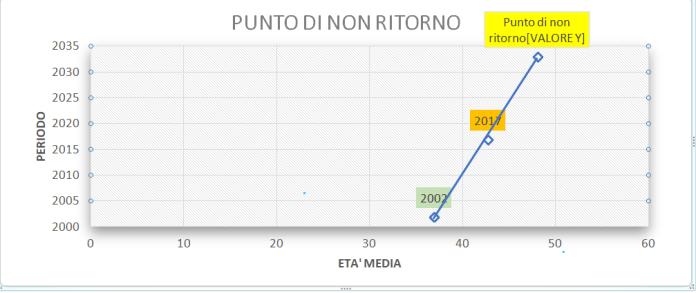 PUNTO DI NON RITORNO (SCHEMA)
