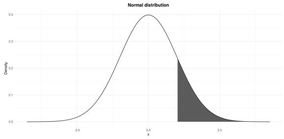 Standard normal distribution: P(Z  data-recalc-dims=