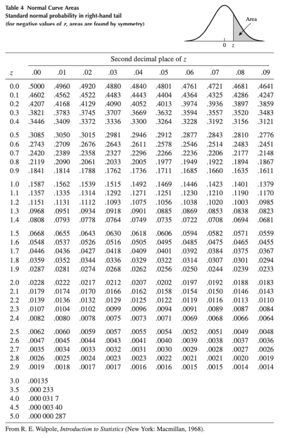 Standard normal distribution table (Wackerly, Mendenhall, and Scheaffer 2014).