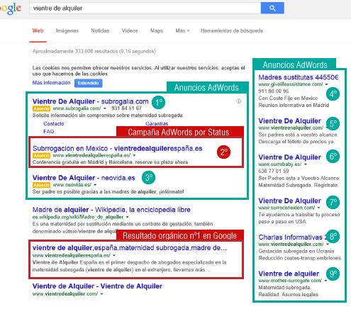 El paquete de posicionamiento seo y campañas en Google AdWords conseguirá la primera posición en Google