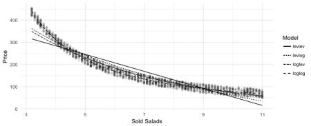elasticity regression comp
