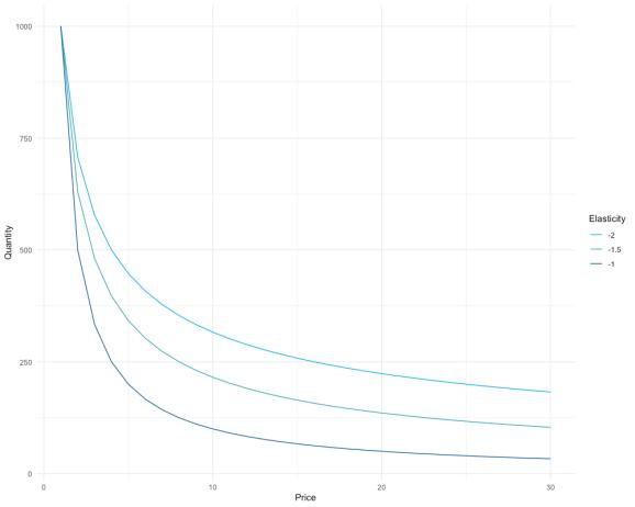 fig-04-cobb-douglas-plot