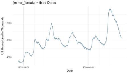 ggplot-breaks-fixed-dates