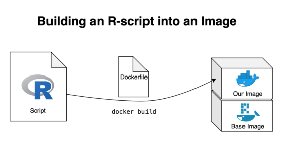 Building an R-script into an Image