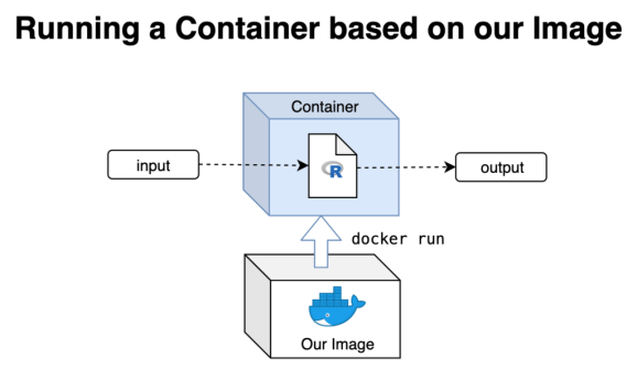 running a container based on our image