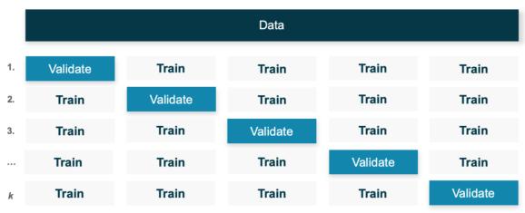 k-fold-cross-validation