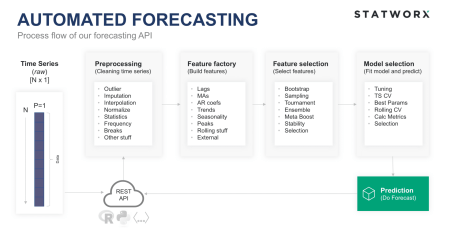 workflow automated forecasting