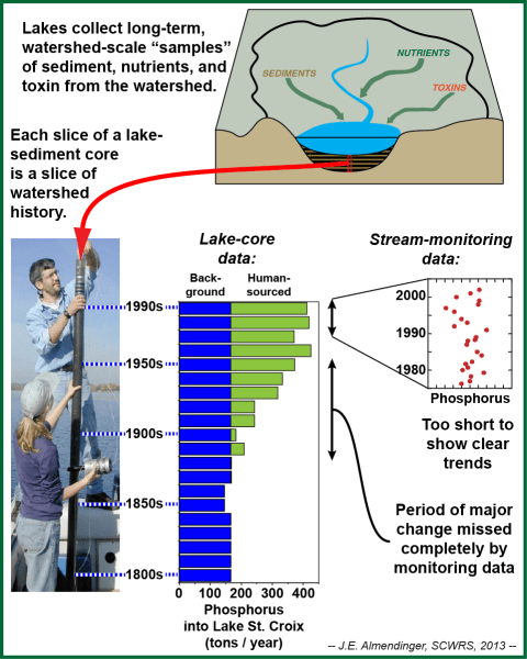 Diagram showing how lake sediments record watershed history, and how the sediment record of phosphorus loads to Lake St. Croix compares to more recent water-quality monitoring data.