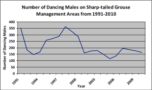 Declining sharptail grouse population in Wisconsin over recent decades. (WI DNR)