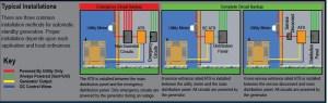 Winco Asco 200 Automatic Transfer Switch For Winco Generators  Asco 200  Transfer Switches