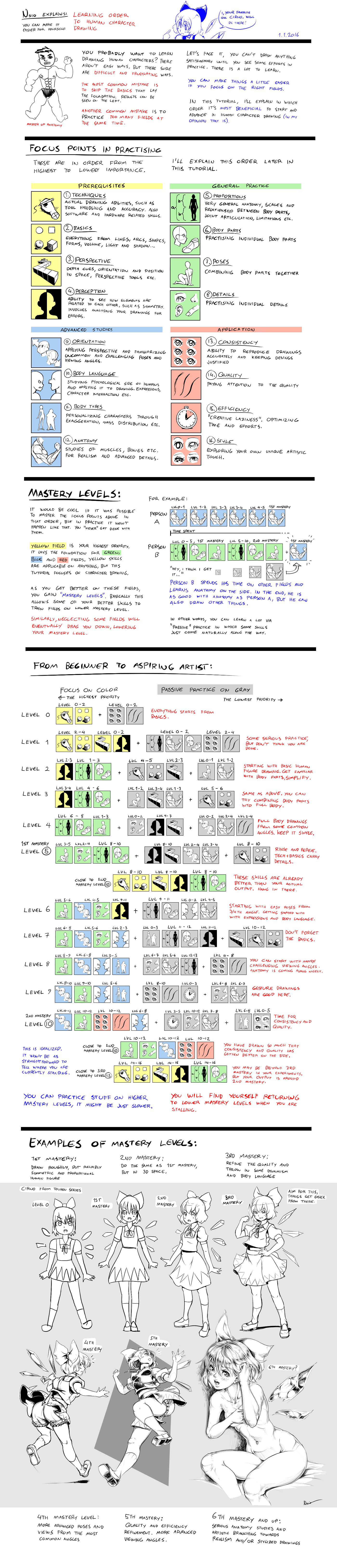 nsio_explains__learning_order_to_human_drawing_by_nsio-d9mc0ru.png