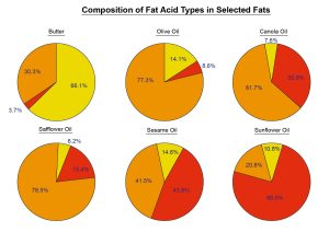 Composition of Fat Acid Types in Selected Fats-01 (3)
