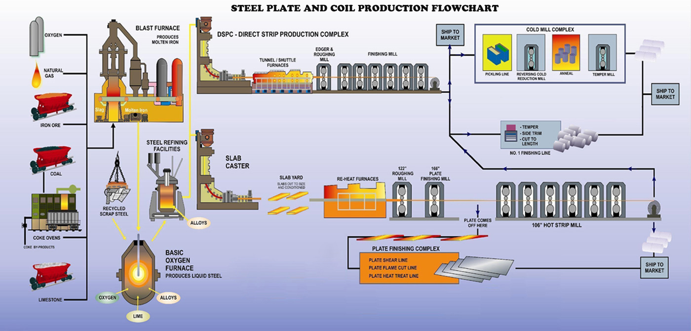 Offshore Oil And Gas Process Flow Diagram Production