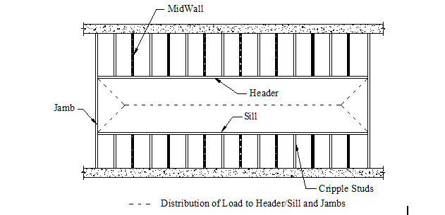 MidWall Distribution of load
