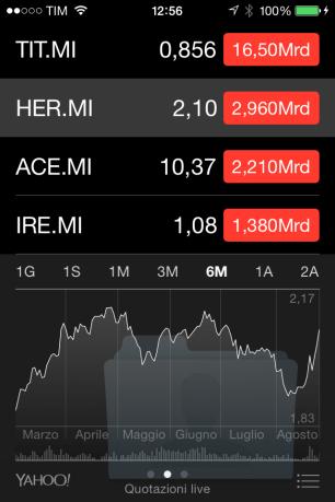 Capitale sociale azionario di Hera nel 2014