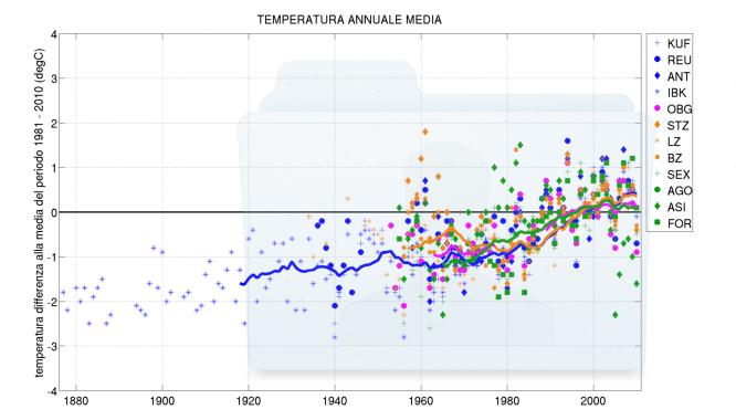 Vediamo nel dettaglio del nostro periodo temporale il risultato della sparizione della foresta. Temperatura media 1800-2010