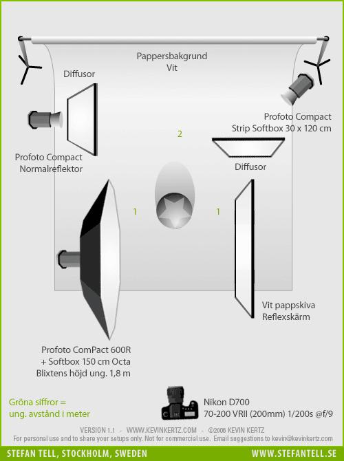 Ljussättningsdiagram för porträttfotografering i fotostudio med tre stycken blixtar mot grå bakgrund