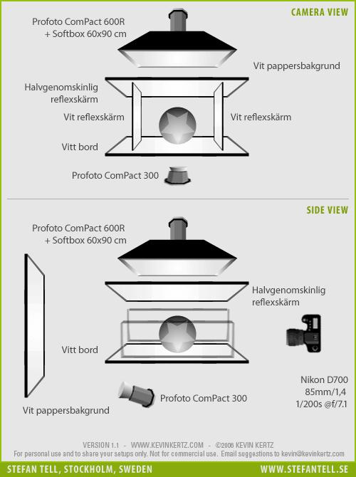 produktfotografering_ljussättning_transparent_förpackning_diagram