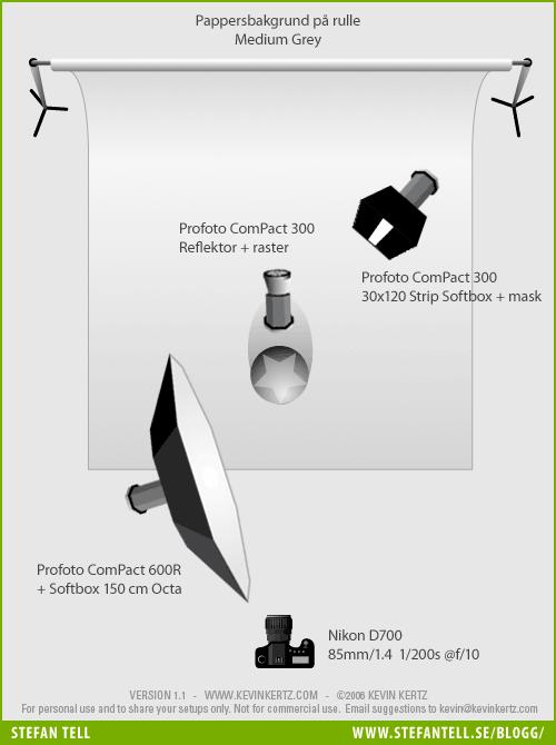 Fotostudio - Lighting Setup Diagram - Ljussättningsdiagram med 3 blixtar för porträtt