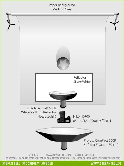 Porträttfotografering av duo - diagram över ljussättning med Profoto Softbox Octa plus en beautydish