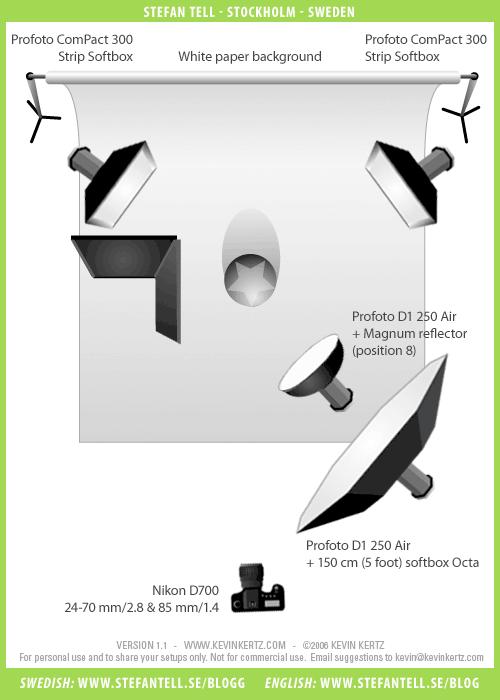 Ljussättningsdiagram vid fotografering av mimare med fyra blixtar. Fotograf Stefan Tell