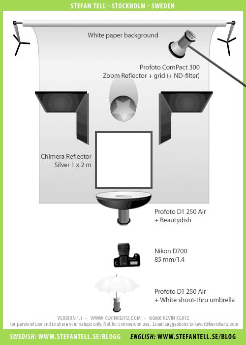 Ljussättningsdiagram för författarporträtt, beautydish & reflexskärm