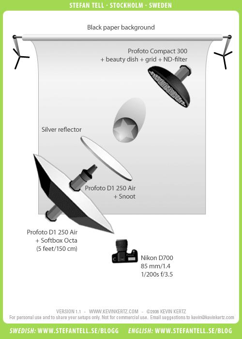 Snoot-porträtt, ljussättningsdiagram. Fotograf Stefan Tell